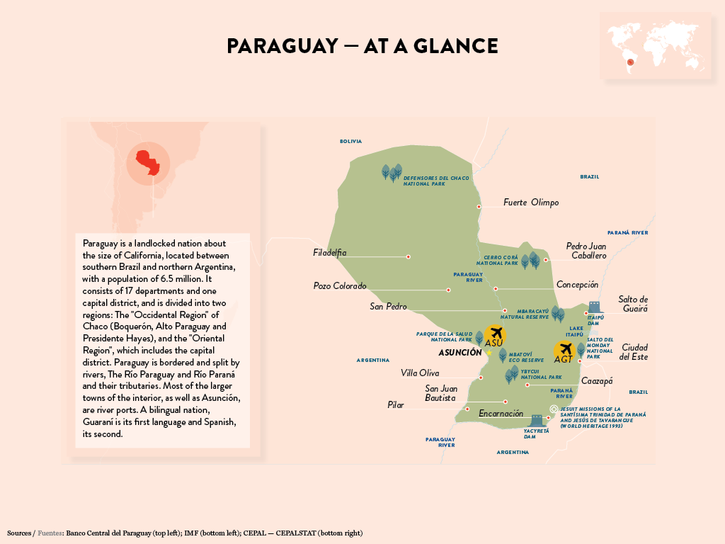 Infographic, Paraguay at a glance