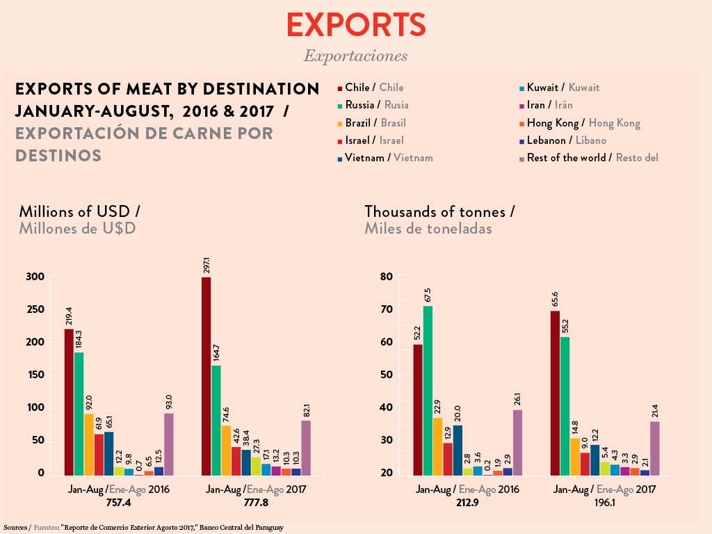Infographic Paraguay 2018, Meats exports