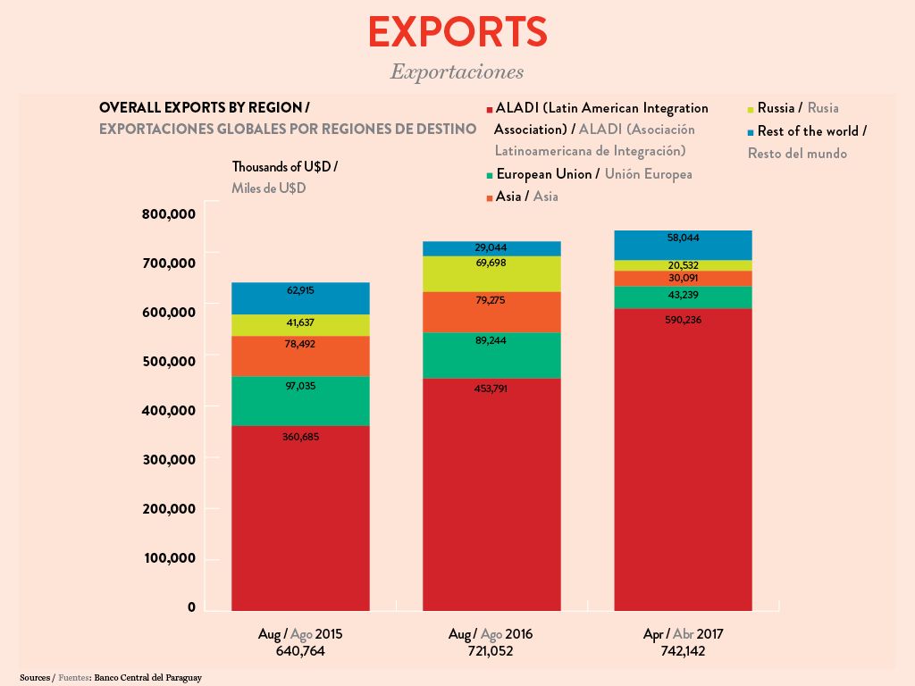 Infographic paraguay 2018, Overall exports by region
