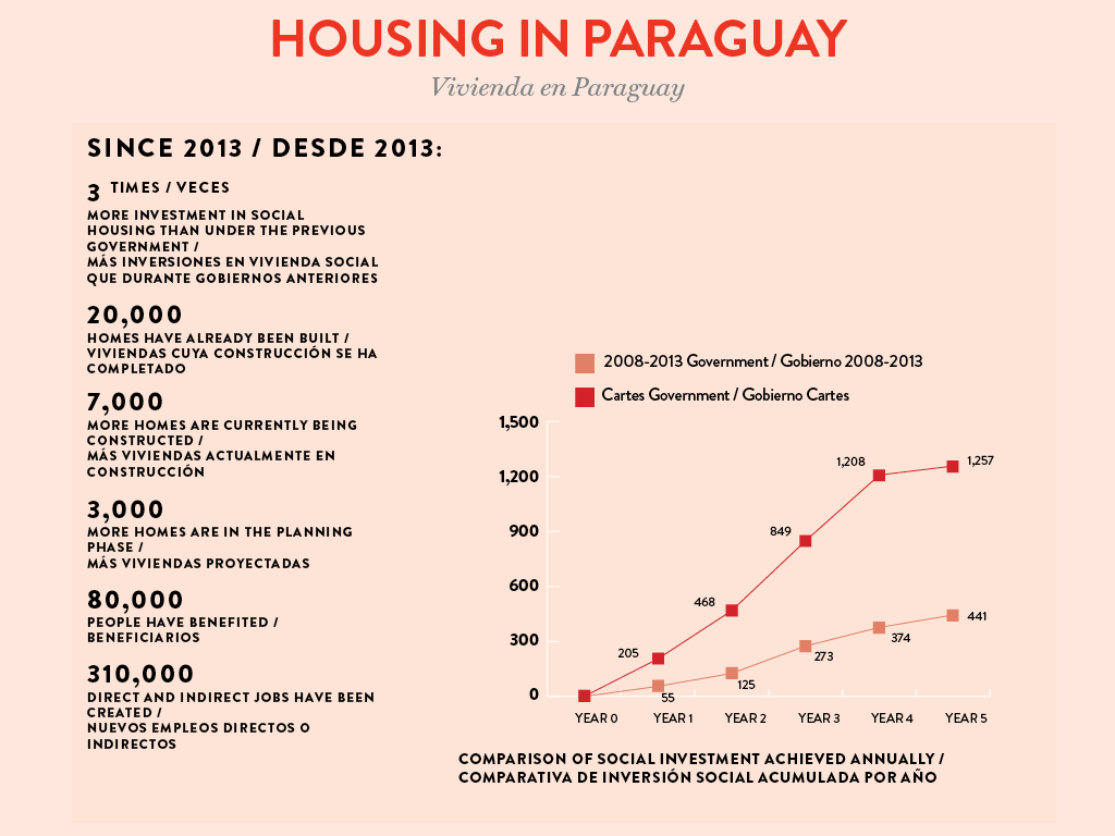 Housing in Paraguay