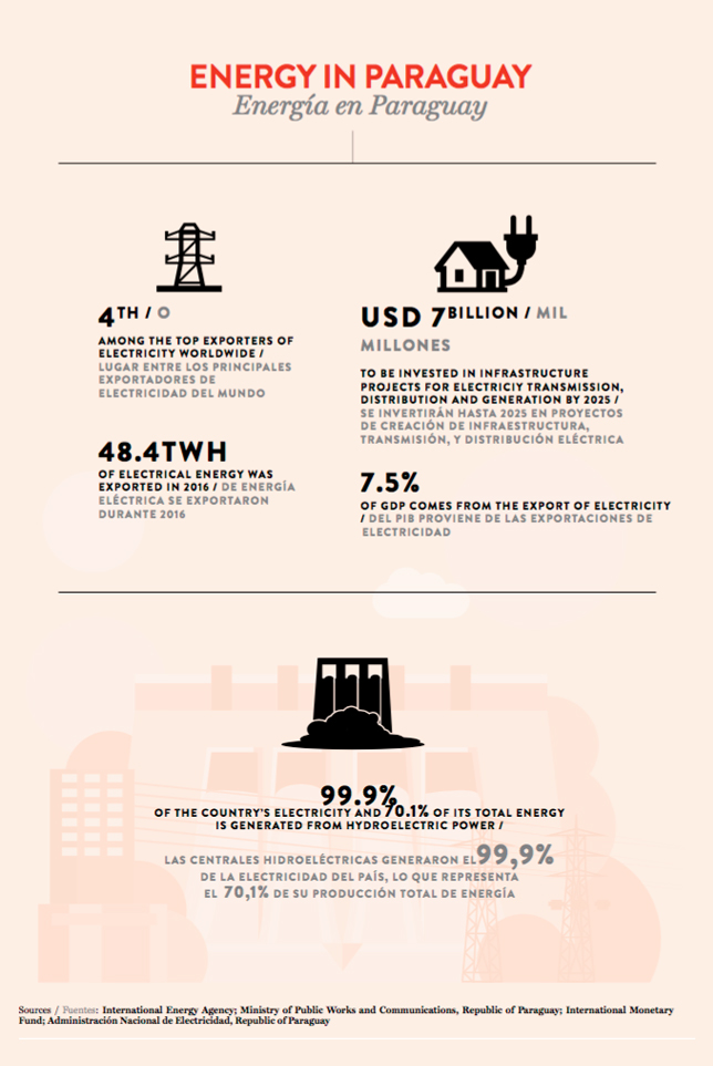 infographi of Energy in Paraguay